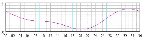 Compass errors variation deviation degrees maxwellsz